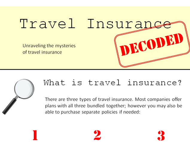"This infographic answers some of the most common questions relating to travel insurance, including ""Is it necessary?"""
