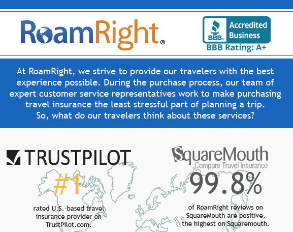 How do travelers describe RoamRight?